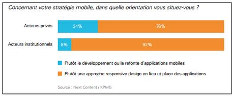 Baromètre des Usages Mobiles 2017 : les utilisateurs confrontés aux professionnels