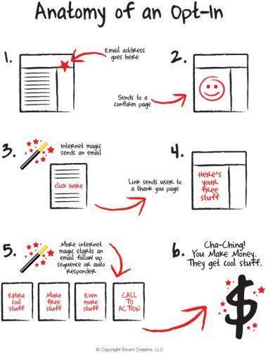 Les 7 étapes pour maximiser votre valeur client et augmenter votre panier moyen