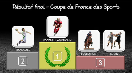 Résultat final - Coupe de France des Sports