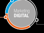 stratégies marketing Digital incontournables 2017