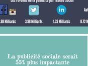 #Infographie publicité sociale sous toutes coutures