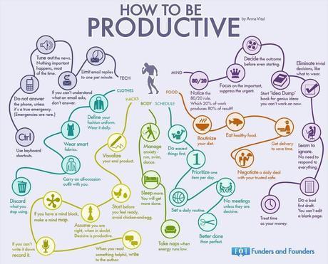 35 habitudes pour booster sa productivité