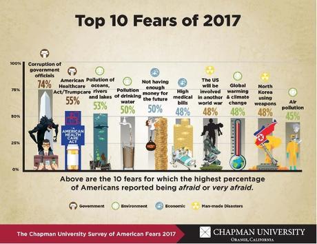 SOCIÉTÉ: Ce dont les américains ont le plus peur