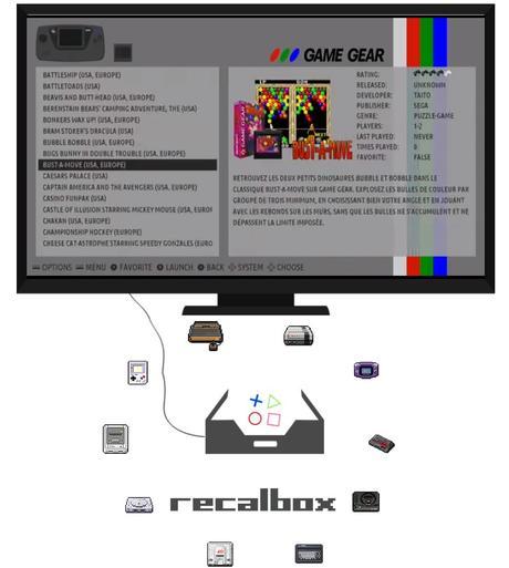 Recalbox 4.1: la plateforme de retrogaming dispo sur Rapsberry Pi, Odroid et PC!