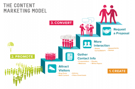 5 bonnes raisons de faire du content marketing !