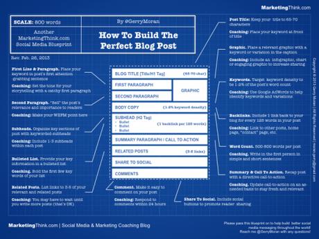 2 techniques simples pour écrire un article de blog qui va cartonner !