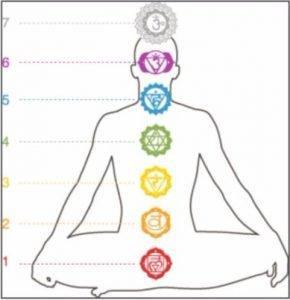 Méditation sur les chakras