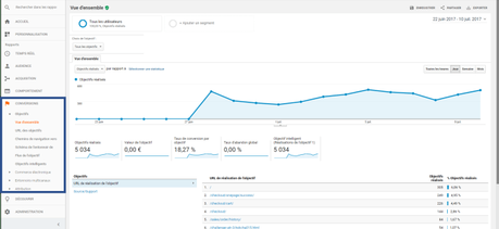 Google Analytics – Conversions – Etape 5 sur 5