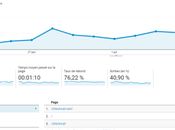 Google Analytics Comportement Etape