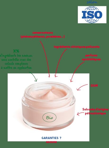 Norme iso 16128 pour les cosmétiques bio