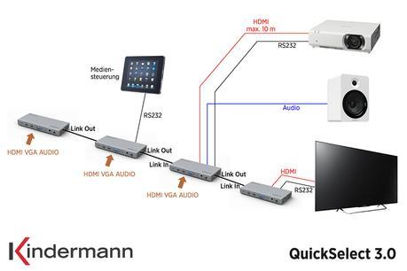 Comment chaîner les boîtiers de table vidéo avec Kindermann