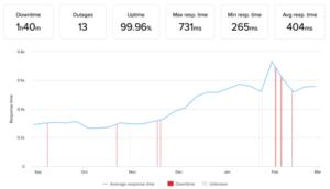 Les meilleurs fournisseurs d'hébergement WordPress