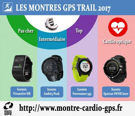 Montres GPS pour noël 2017 ? Mes recommandations