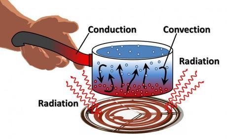 Conduction, Convection et Radiation