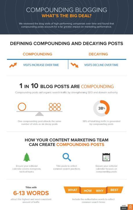 Comment rédiger un billet de blog qui génère constamment  du trafic ?