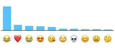 Apple : quels sont les Emoji les plus utilisés sur iOS & macOS ?