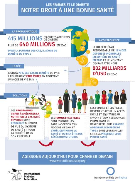 Journée mondiale du diabète… et si on en parlait ici aussi ?!