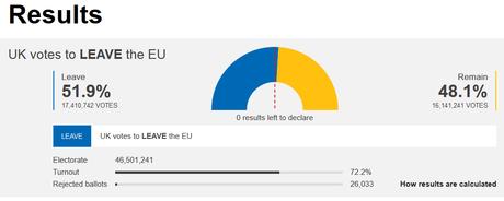 L'éclatement de l'Union européenne