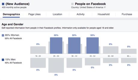 Comment utiliser Facebook Ads Manager ? Un guide pour les débutants
