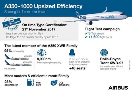 L'Airbus A350-1000 obtient sa Certification de Type de l'EASA et la FAA