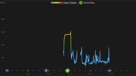 Montre de sport Garmin Vivoactive 3, le test longue durée