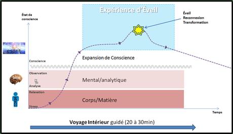 Voyages Intérieurs pour s'Éveiller
