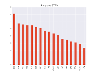 Indicateur sythétique 2 décembre 2017 ETF