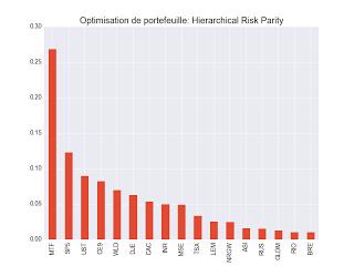 Hierarchical Risk Parity 2 décembre 2017 ETF