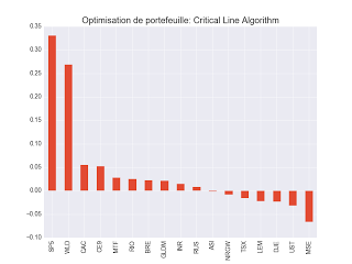 Critical Line Algorithm : ETF