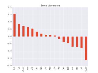 Score Momentum