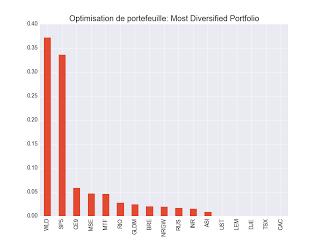 Most Diversified Portfolio 2 décembre 2017 ETF