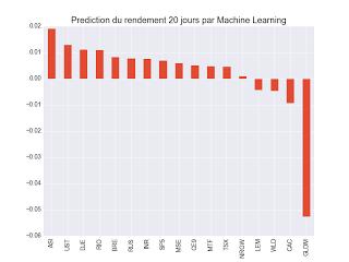 Machine learning Prédiction 20 jours ETF