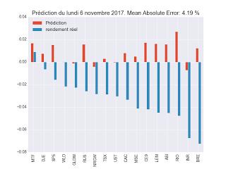 Backtest ETF décembre 2017