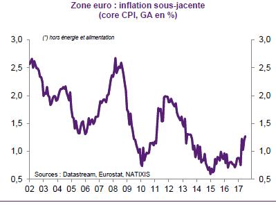 Pourquoi l'objectif d'inflation est-il de 2 % et non 0 % ?