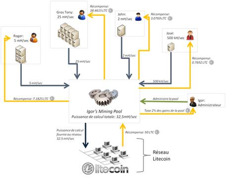 [Tuto] Comment miner de l'Ethereum