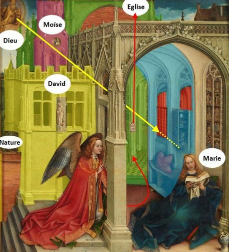 campin Annonciation Prado 1420 - 1425 schema 2