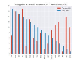 Portefeuille ETF au mardi 5 décembre 2017