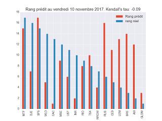Portefeuille ETF au vendredi 8 décembre 2017: celui ou on parle d'endettement