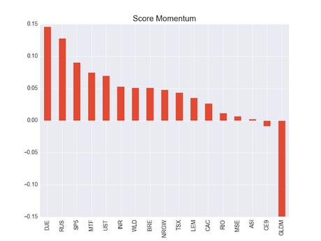 Score Momentum ETF