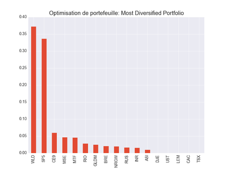 Optimisation de poretefeuille Most Diverified Portfolio ETF