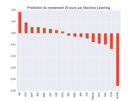 Machine Learning 20 jours prédiction ETF