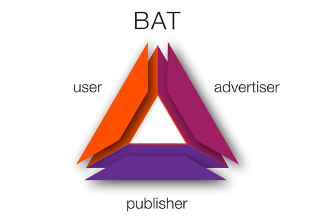 BAT : la machine à créer et à financer pour les entrepreneurs