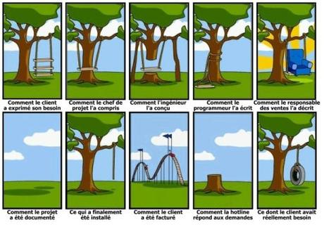 Les 5 étapes incontournables pour bien gérer un projet !