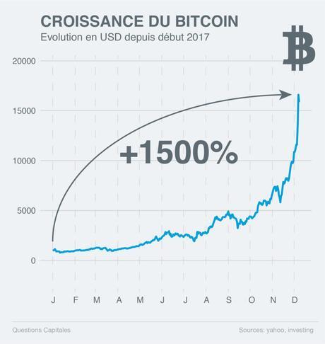 Bitcoin: chance ou bulle spéculative?