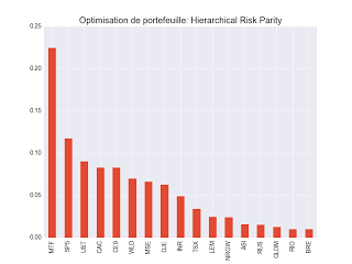 hierarchical risk parity portefeuille etf 2017