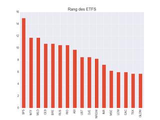 Mes recommandations de portefeuille ETF au vendredi 1 décembre 2017