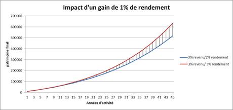 1% de plus de rendement sur investissement