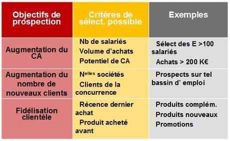 Lancer un nouveau produit, élaborer le Plan Marketing (Partie 1)
