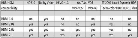 HDR répartition