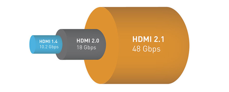 HDMI 2.1 48gbps